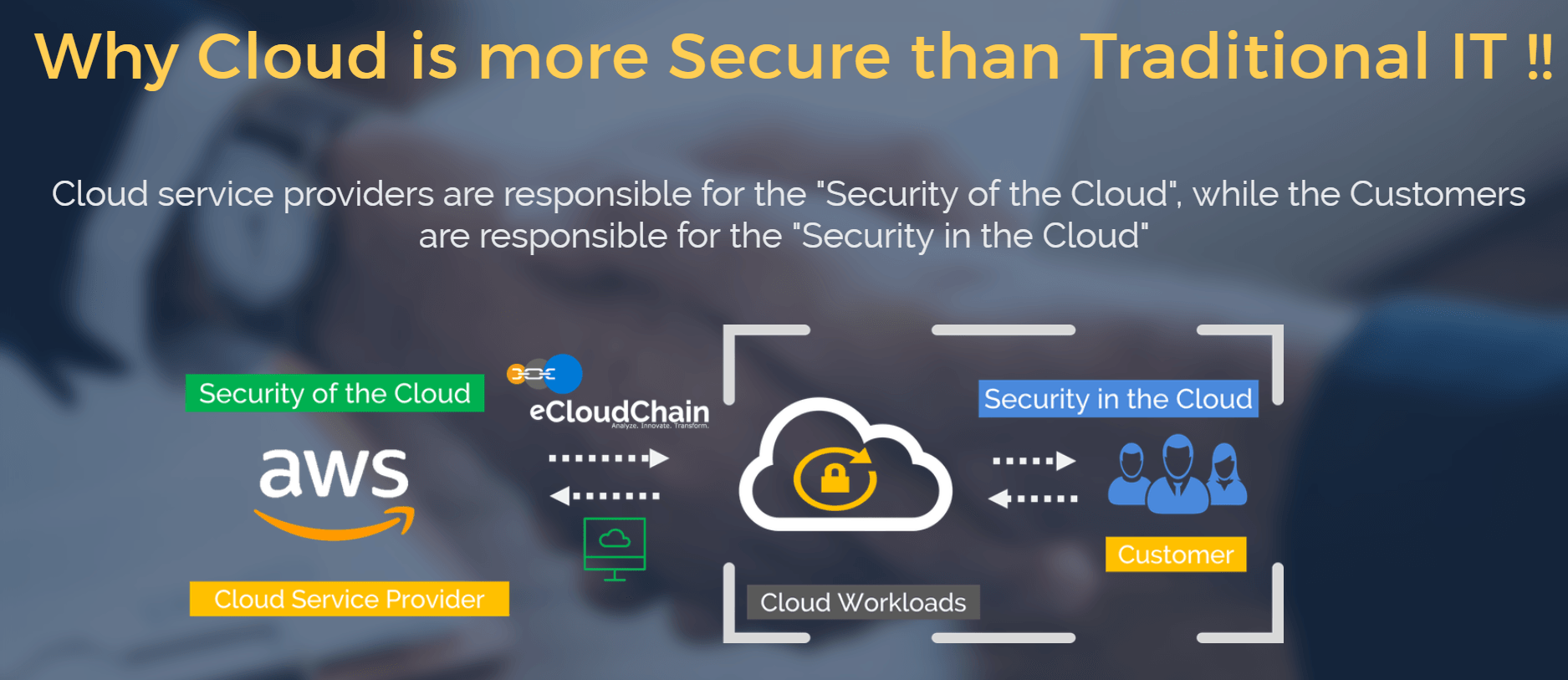 eCloudChain Security 2